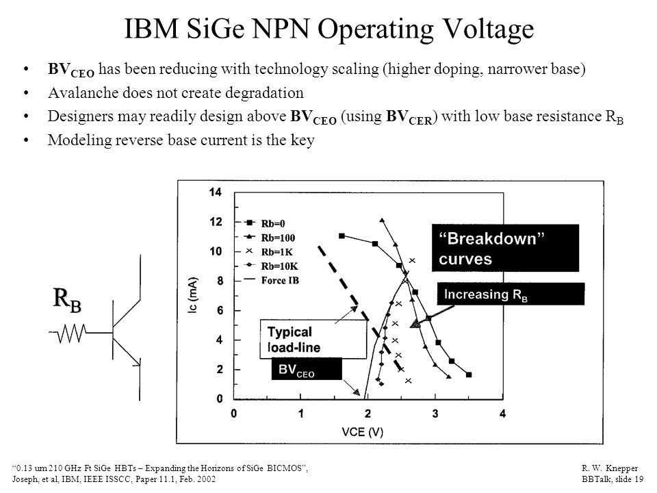 IBM SiGe NPN Operating Voltage BV CEO has been reducing with technology scaling (higher doping, narrower base) Avalanche does not create degradation Designers may readily design above BV CEO (using BV CER ) with low base resistance R B Modeling reverse base current is the key 0.13 um 210 GHz Ft SiGe HBTs – Expanding the Horizons of SiGe BICMOS , Joseph, et al, IBM, IEEE ISSCC, Paper 11.1, Feb.