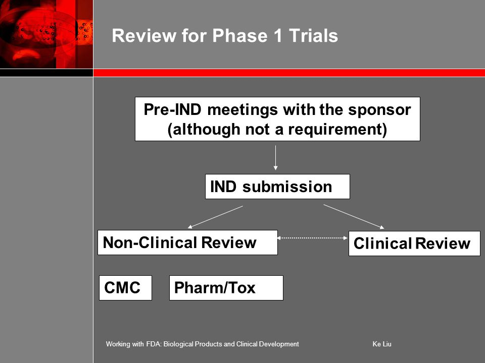 Working with FDA: Biological Products and Clinical DevelopmentKe Liu Review for Phase 1 Trials Pre-IND meetings with the sponsor (although not a requirement) IND submission Non-Clinical Review Clinical Review Pharm/ToxCMC