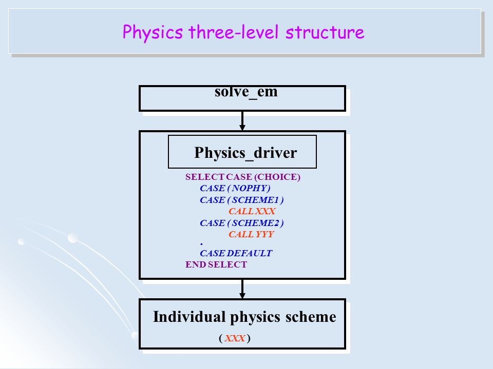 solve_em Physics_driver SELECT CASE (CHOICE) CASE ( NOPHY ) CASE ( SCHEME1 ) CALL XXX CASE ( SCHEME2 ) CALL YYY  CASE DEFAULT END SELECT Individual p