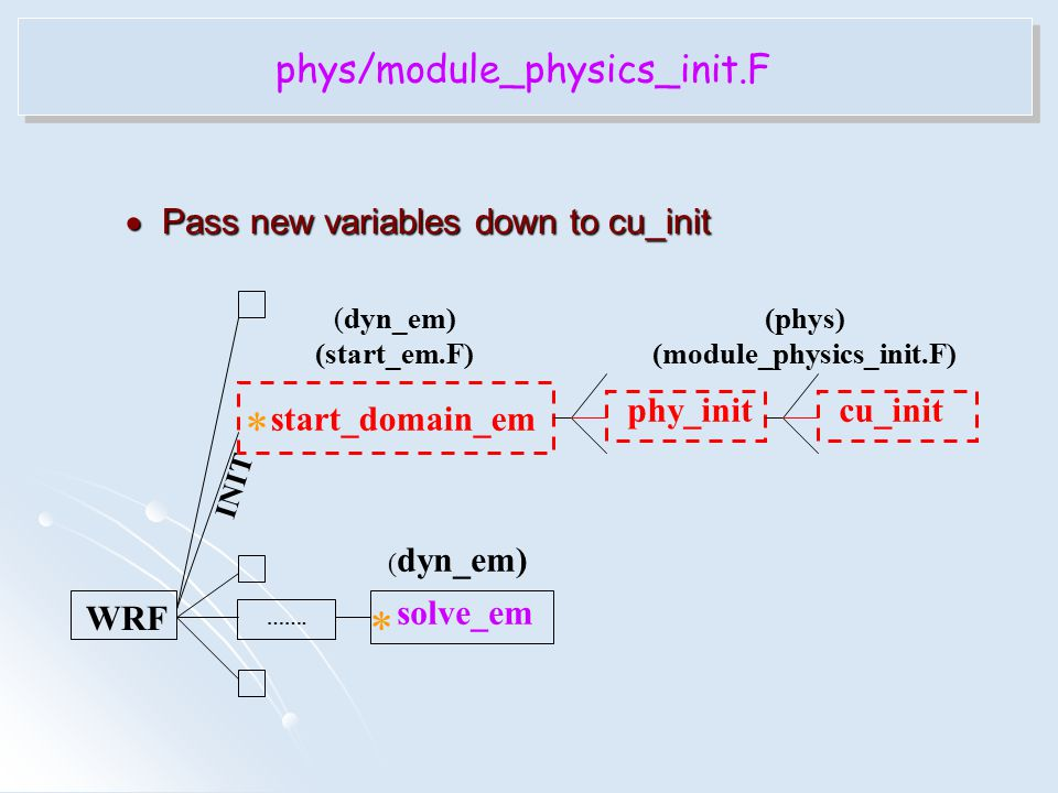  Pass new variables down to cu_init phys/module_physics_init.F INIT WRF ……. solve_em phy_init start_domain_em cu_init (dyn_em) (start_em.F) * * (phys