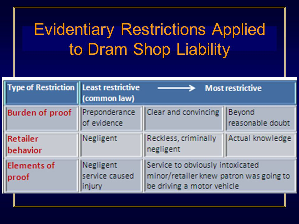 Evidentiary Restrictions Applied to Dram Shop Liability