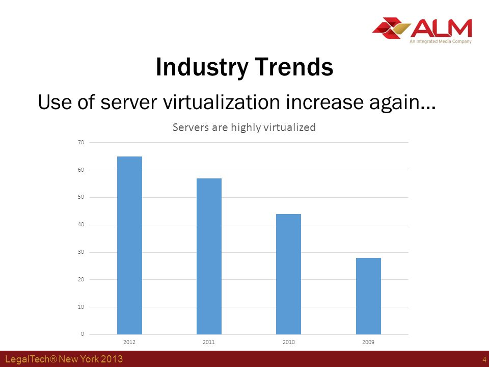 LegalTech® New York 2013 5 Industry Trends …as does use of SANs.