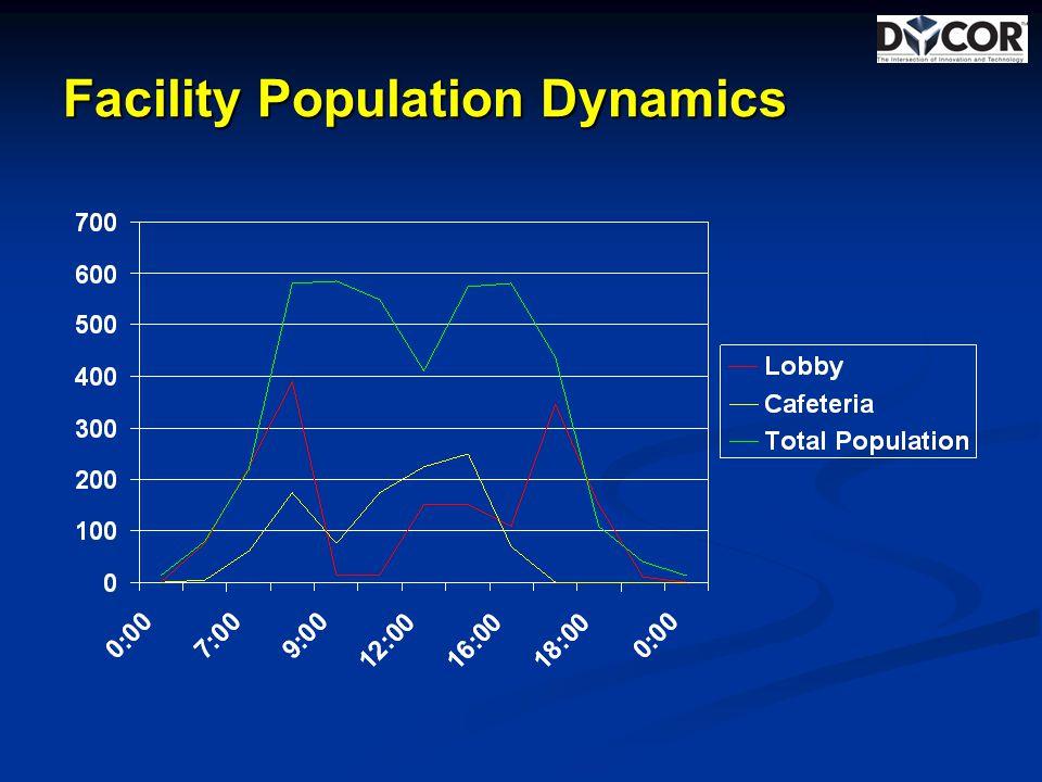 Facility Population Dynamics