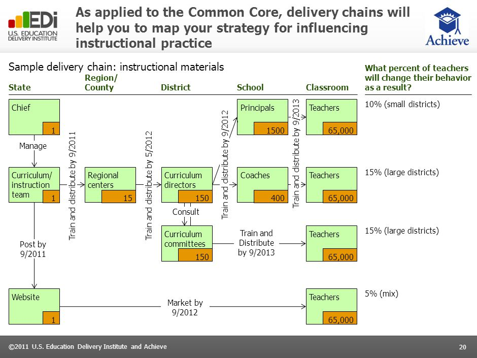 20 ©2011 U.S. Education Delivery Institute and Achieve As applied to the Common Core, delivery chains will help you to map your strategy for influenci