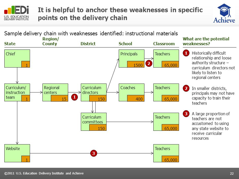 22 ©2011 U.S. Education Delivery Institute and Achieve It is helpful to anchor these weaknesses in specific points on the delivery chain Sample delive