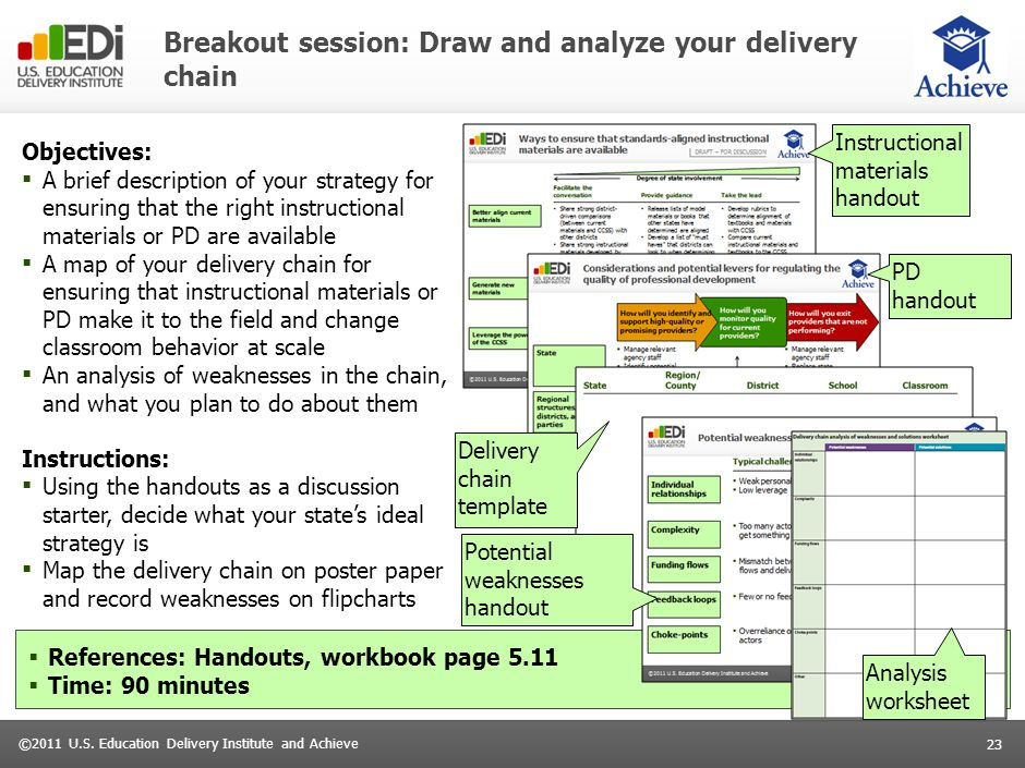 23 ©2011 U.S. Education Delivery Institute and Achieve Breakout session: Draw and analyze your delivery chain Objectives: ▪ A brief description of you