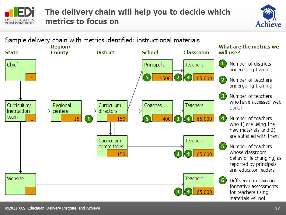 27 ©2011 U.S. Education Delivery Institute and Achieve The delivery chain will help you to decide which metrics to focus on Sample delivery chain with