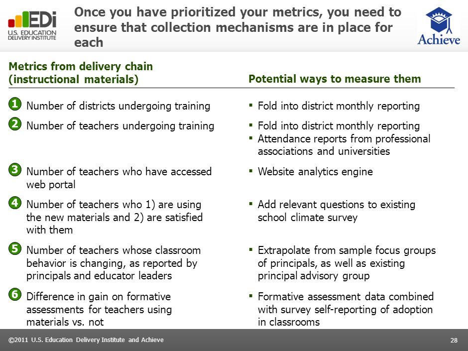 28 ©2011 U.S. Education Delivery Institute and Achieve Once you have prioritized your metrics, you need to ensure that collection mechanisms are in pl