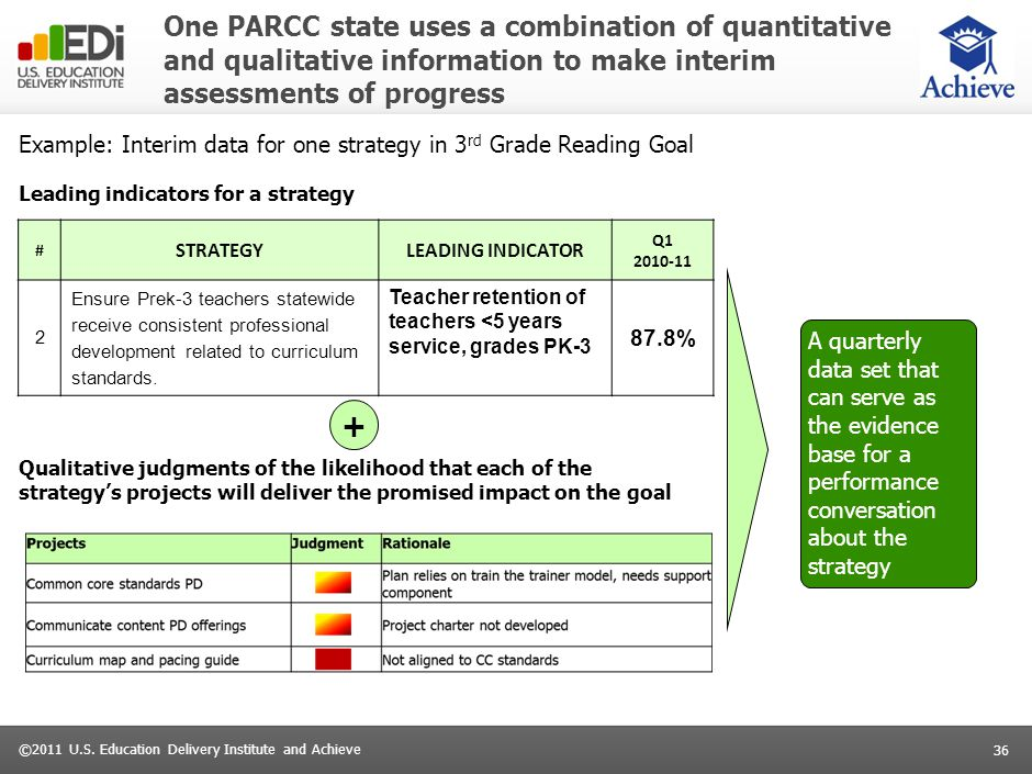 36 ©2011 U.S. Education Delivery Institute and Achieve One PARCC state uses a combination of quantitative and qualitative information to make interim
