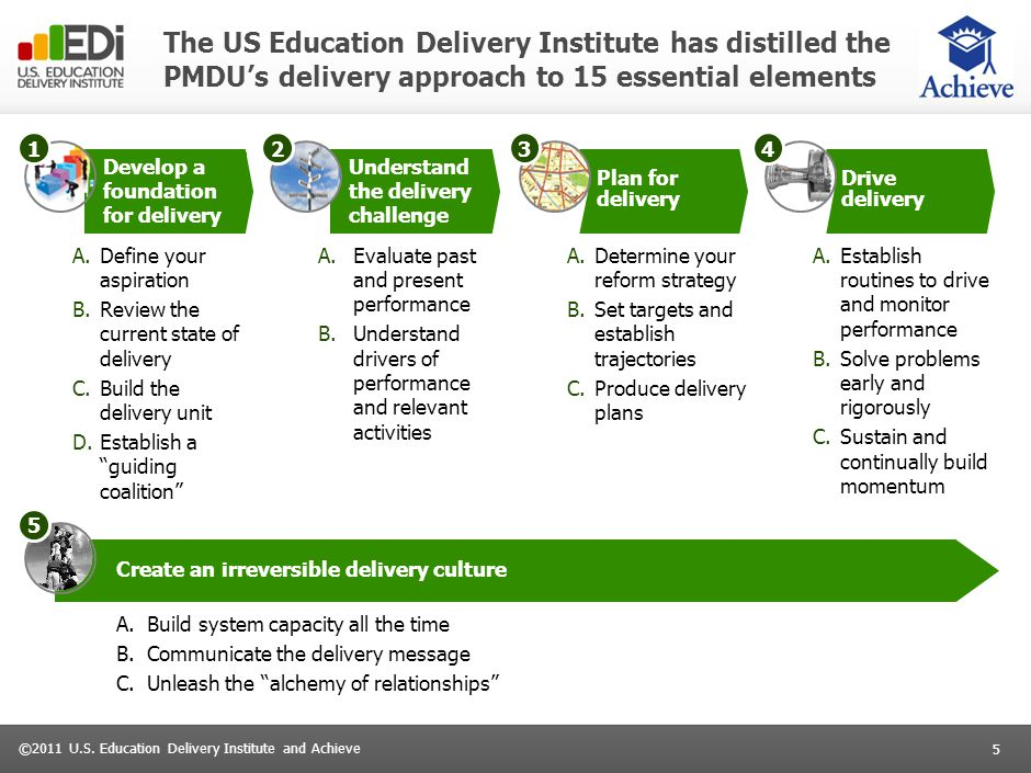 5 ©2011 U.S. Education Delivery Institute and Achieve The US Education Delivery Institute has distilled the PMDU's delivery approach to 15 essential e