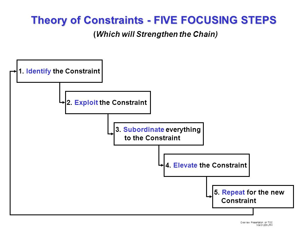 Overview Presentation on TOC March 20th/JRH 1. Identify the Constraint 2.