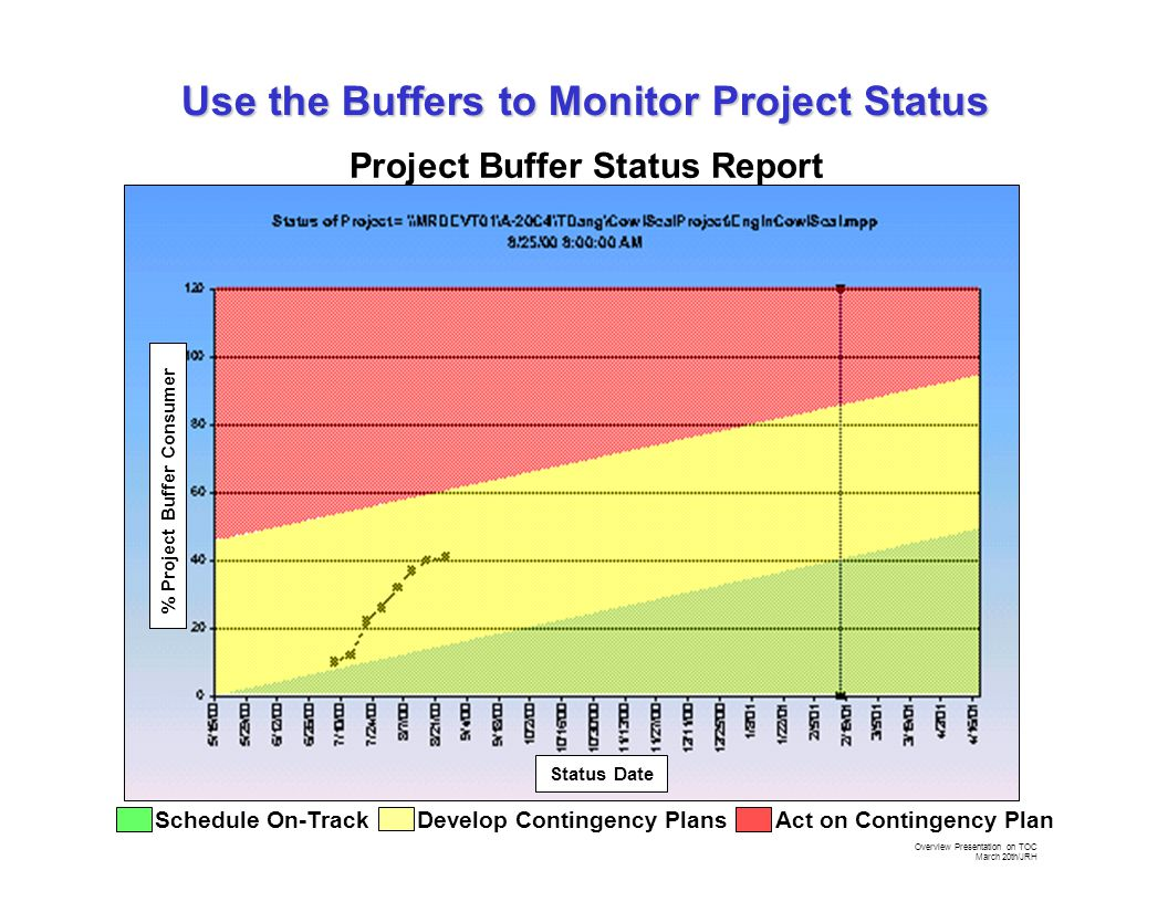 Overview Presentation on TOC March 20th/JRH Project Buffer Status Report % Project Buffer Consumer Status Date Schedule On-TrackAct on Contingency PlanDevelop Contingency Plans Use the Buffers to Monitor Project Status