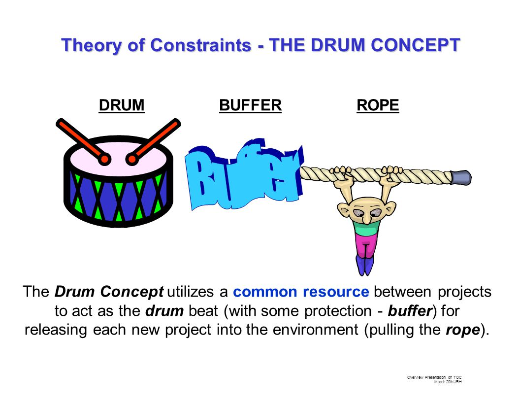 Overview Presentation on TOC March 20th/JRH The Drum Concept utilizes a common resource between projects to act as the drum beat (with some protection - buffer) for releasing each new project into the environment (pulling the rope).