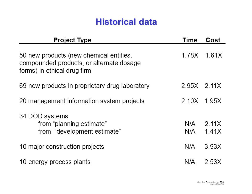 Overview Presentation on TOC March 20th/JRH Project TypeTimeCost 50 new products (new chemical entities, 1.78X 1.61X compounded products, or alternate dosage forms) in ethical drug firm 69 new products in proprietary drug laboratory2.95X2.11X 20 management information system projects2.10X1.95X 34 DOD systems from planning estimate N/A 2.11X from development estimate N/A 1.41X 10 major construction projectsN/A3.93X 10 energy process plantsN/A2.53X Historical data