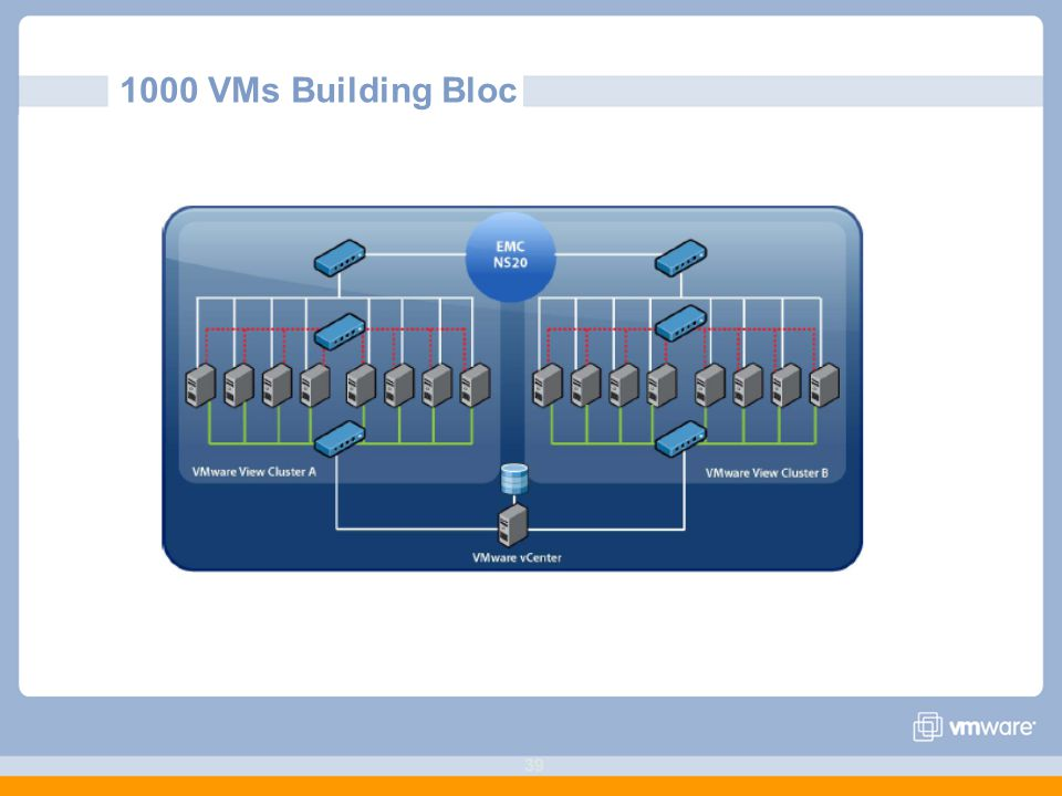 39 1000 VMs Building Bloc