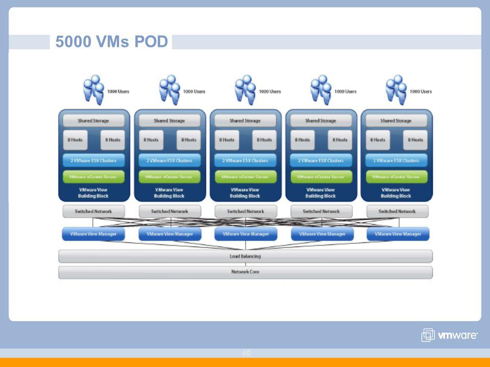 40 5000 VMs POD