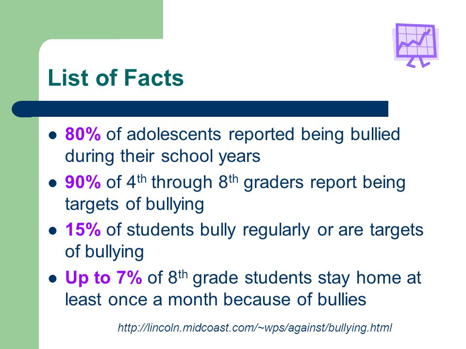 List of Facts 80% of adolescents reported being bullied during their school years 90% of 4 th through 8 th graders report being targets of bullying 15