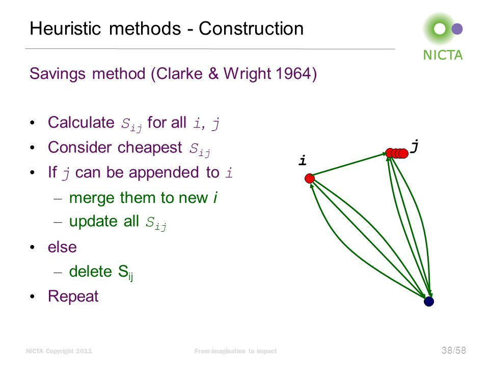 NICTA Copyright 2011From imagination to impact 38/58 Heuristic methods - Construction Savings method (Clarke & Wright 1964) Calculate S ij for all i, j Consider cheapest S ij If j can be appended to i – merge them to new i – update all S ij else – delete S ij Repeat i j