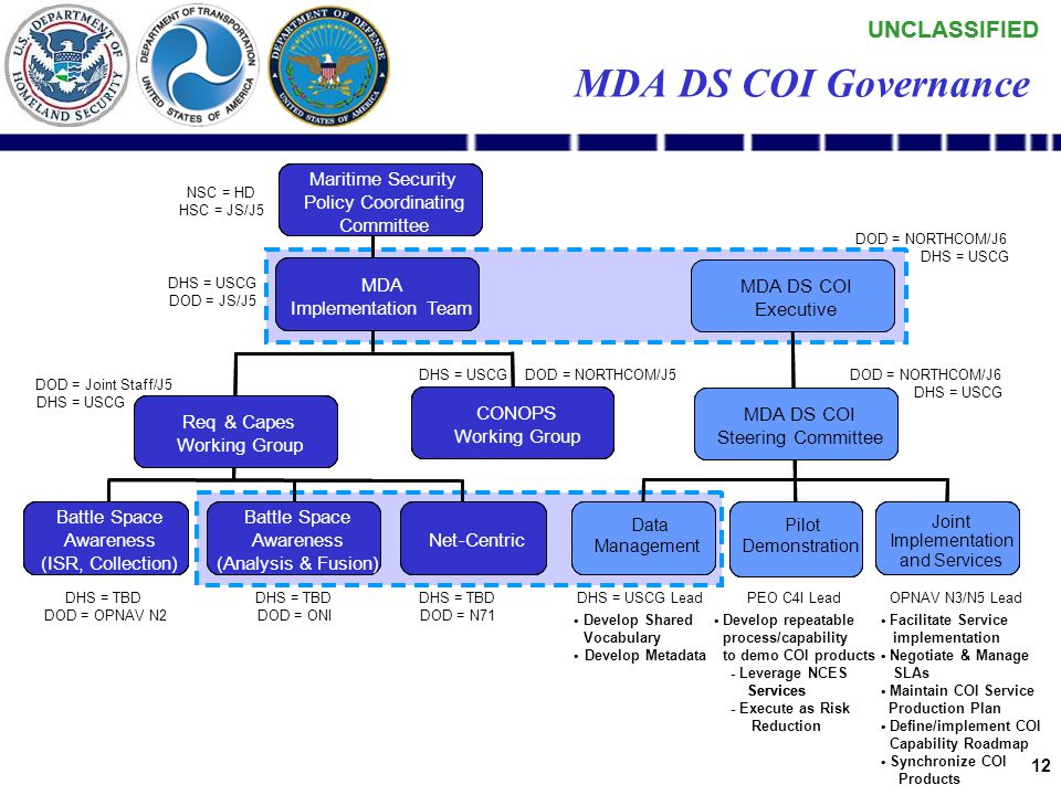 UNCLASSIFIED 11 MDA DS COI Steering Committee Co-Chair CAPT John Macaluso USCG R&D Program Manager