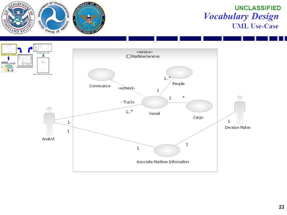 UNCLASSIFIED 22 Develop UML Use-Case Auto Generate XSD - XML Vocabulary Handbook Vocabulary Development Process Determine Pilot Demonstration Class Re