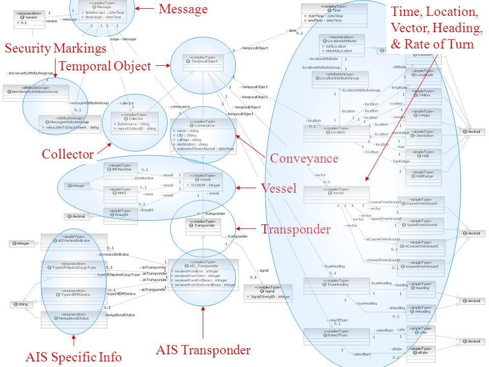 UNCLASSIFIED 23 Vocabulary Design UML Use-Case