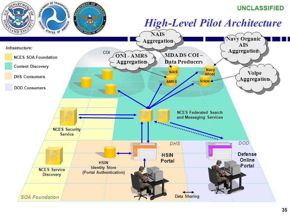 UNCLASSIFIED 34 MDA DS Pilot Implementation Plan The Pilot Implementation plan was expressed in two Demonstration Use Cases. The ability to: –Discover