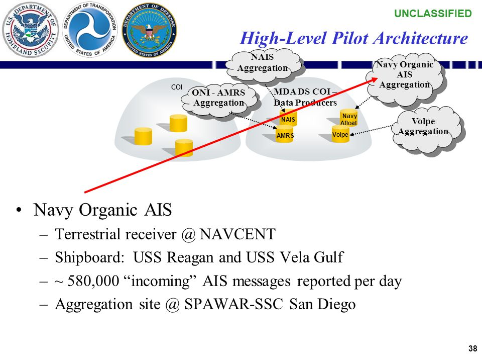 UNCLASSIFIED 37 USCG – Nationwide AIS –Coastal and river ways within CONUS, Alaska, Hawaii and Puerto Rico –Terrestrial receivers –Between 60-100 ante