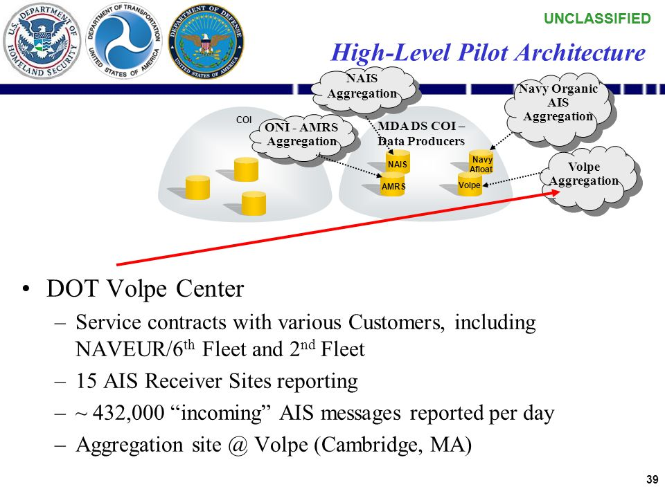 UNCLASSIFIED 38 Navy Organic AIS –Terrestrial receiver @ NAVCENT –Shipboard: USS Reagan and USS Vela Gulf –~ 580,000 incoming AIS messages reported per day –Aggregation site @ SPAWAR-SSC San Diego High-Level Pilot Architecture COI MDA DS COI – Data Producers NAIS Aggregation NAIS AMRS ONI - AMRS Aggregation Navy Organic AIS Aggregation Navy Afloat Volpe Aggregation