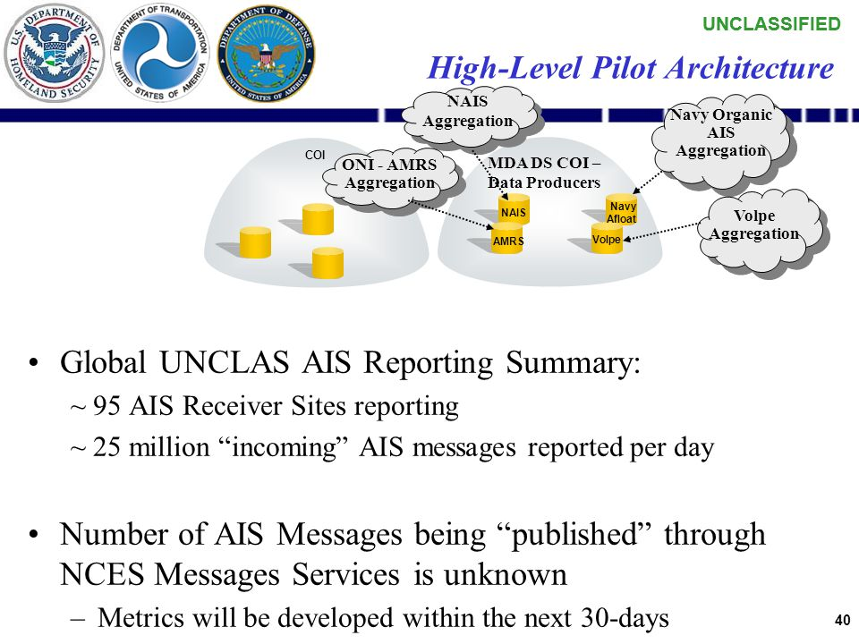 UNCLASSIFIED 39 DOT Volpe Center –Service contracts with various Customers, including NAVEUR/6 th Fleet and 2 nd Fleet –15 AIS Receiver Sites reportin