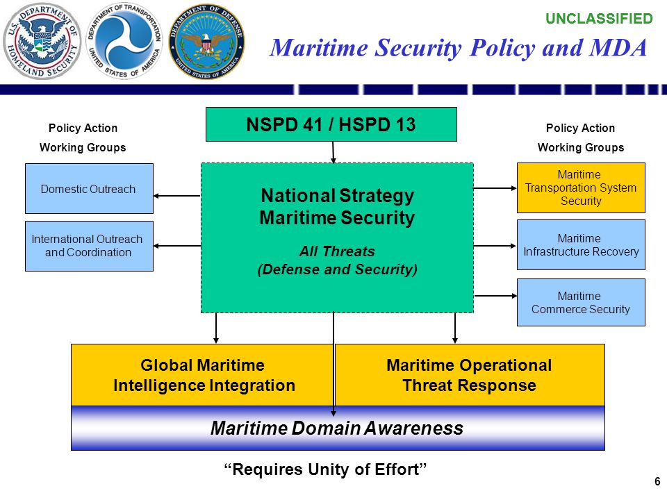 UNCLASSIFIED 5 Other Gov't Organizations (OGA) DOD TSA ICE CBP Intel Community DHS Unanticipated Users Law Enforcement (LEA) Industry Non-Gov't Agencies (NGA) NORAD NORTHCOM USCG …point-to-point data sharing… The Current Paradigm