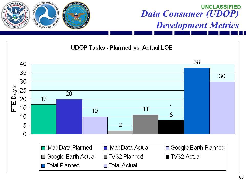UNCLASSIFIED 62 Data Producer (Messaging) Development Metrics
