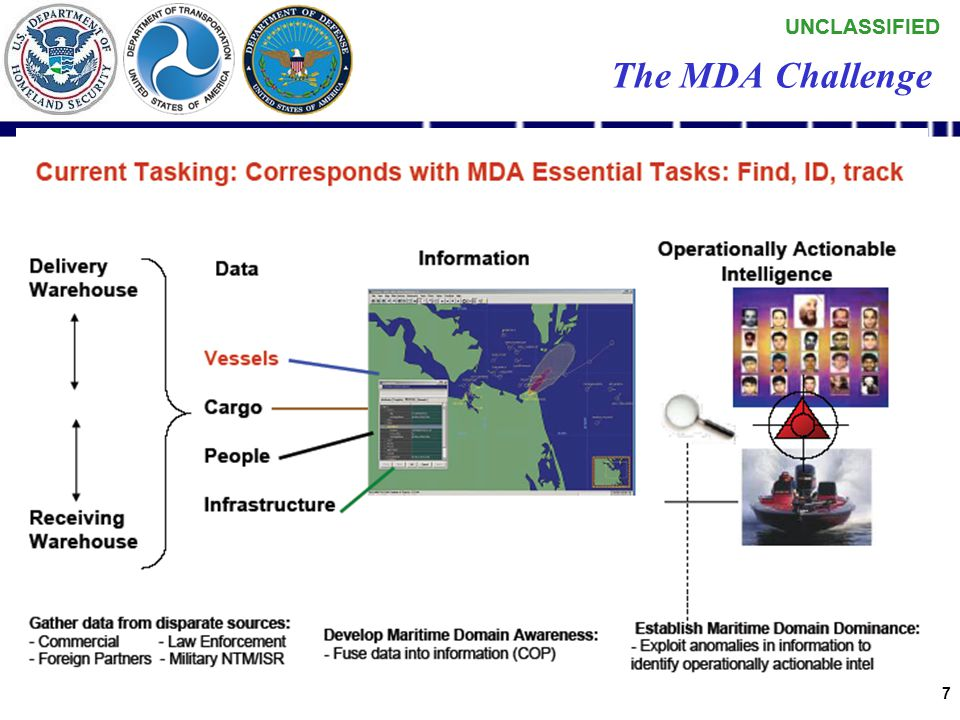 UNCLASSIFIED 6 NSPD 41 / HSPD 13 National Strategy Maritime Security All Threats (Defense and Security) Global Maritime Intelligence Integration Marit
