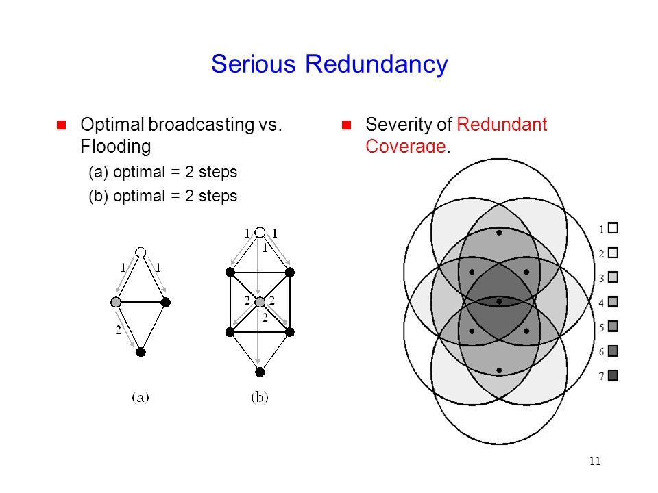 11 Serious Redundancy  Optimal broadcasting vs.