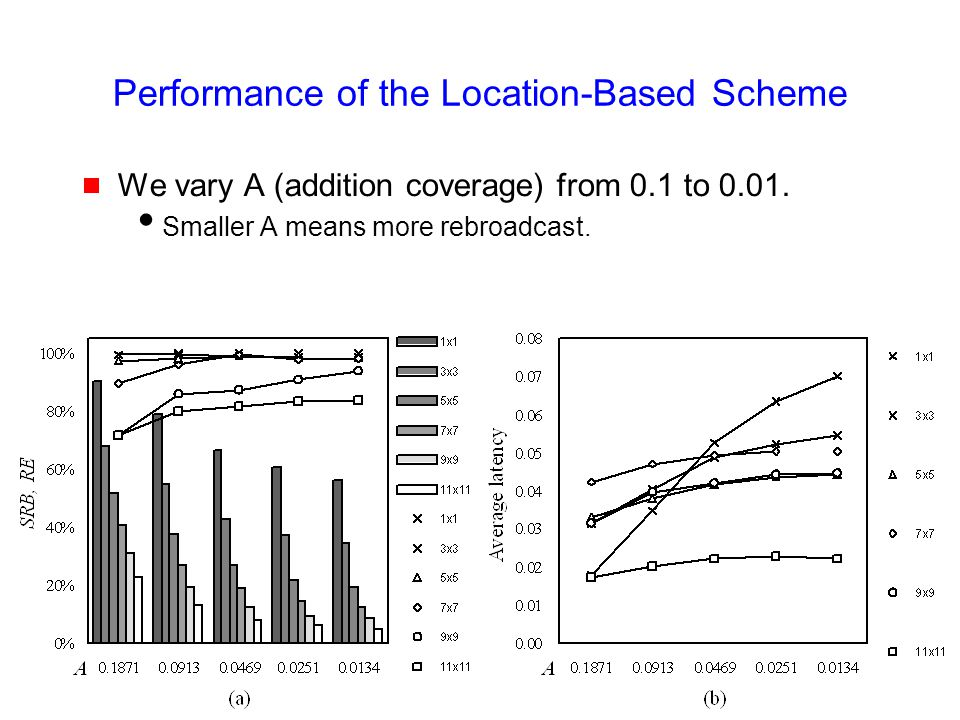 24 Performance of the Location-Based Scheme  We vary A (addition coverage) from 0.1 to 0.01.