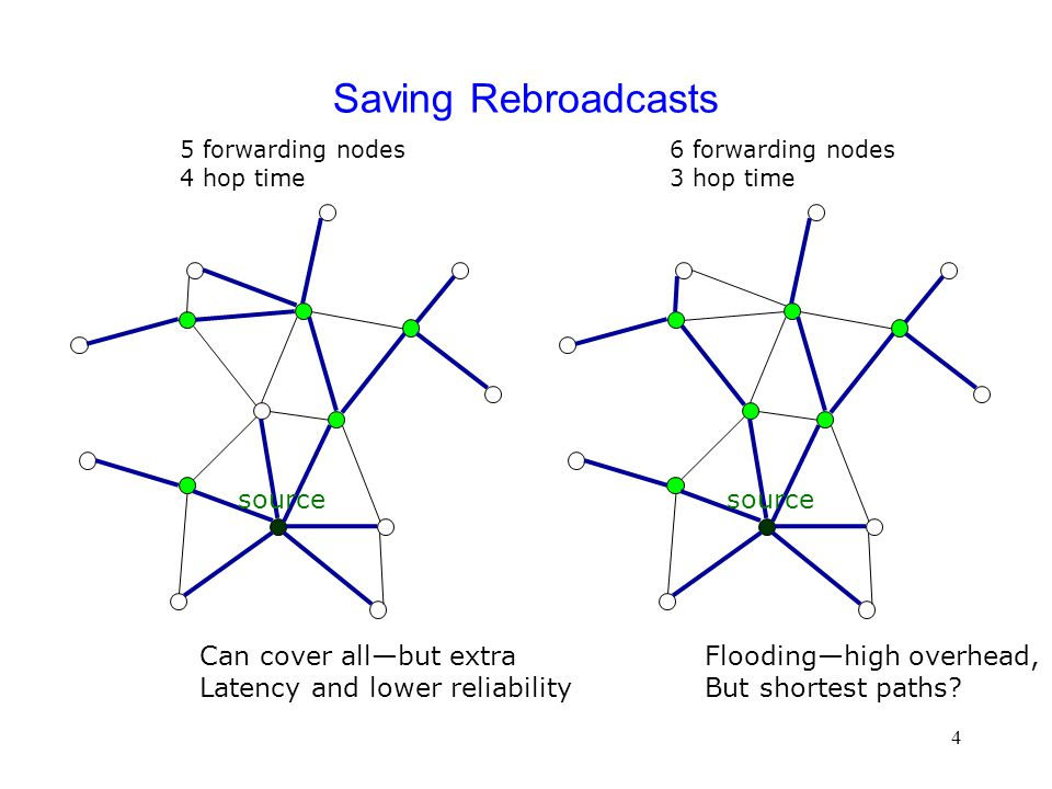 65 NWB Algorithms--Recap  Optimized NWB algorithms cut down on the number of broadcasts – Redundancy control  Topology Aware vs.