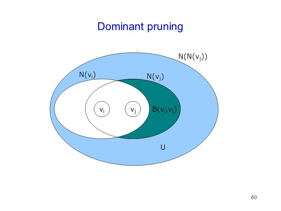60 Dominant pruning vivi vjvj N(N(v j )) B(v i,v j ) U N(v i ) N(v j )