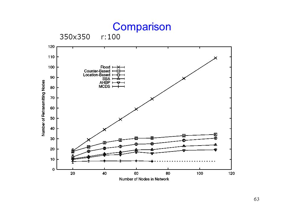 63 Comparison 350x350 r:100