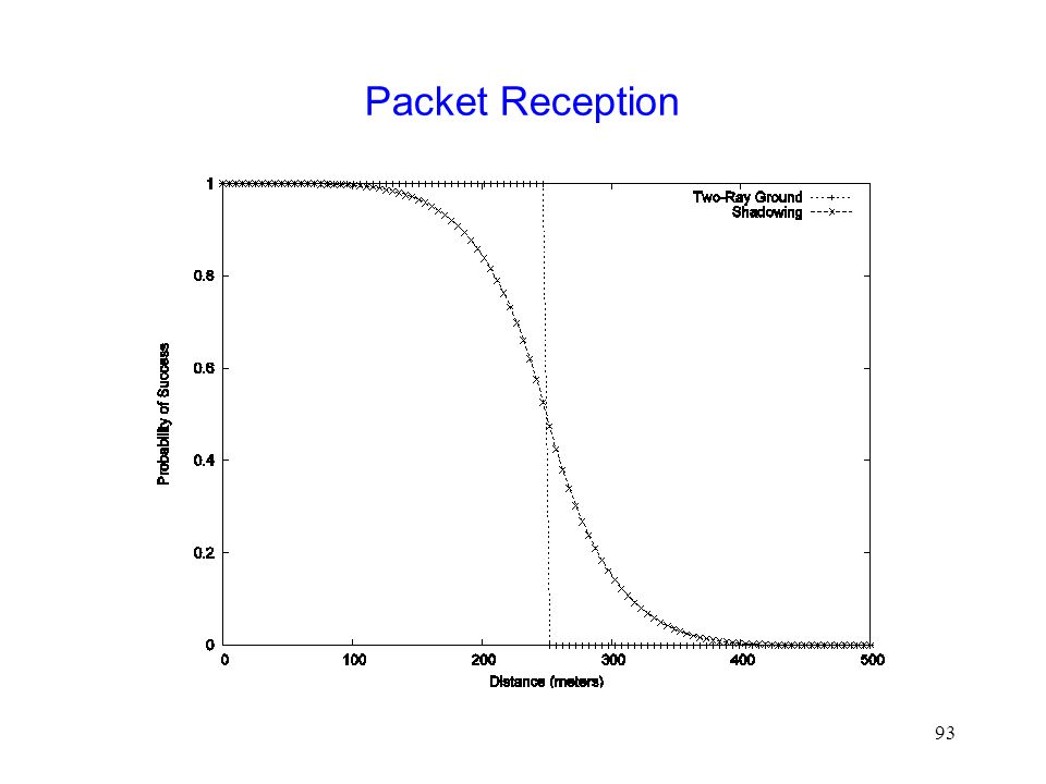 93 Packet Reception