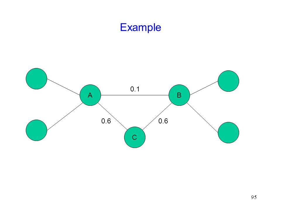 95 Example AB C 0.1 0.6