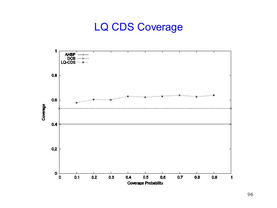 96 LQ CDS Coverage