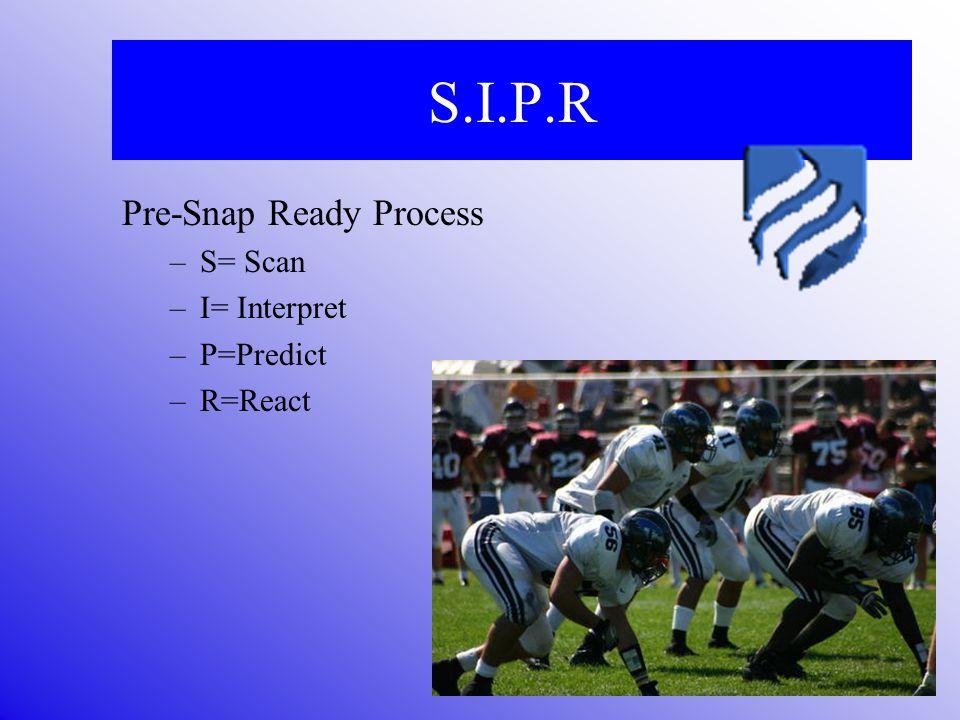 S.I.P.R Pre-Snap Ready Process –S= Scan –I= Interpret –P=Predict –R=React