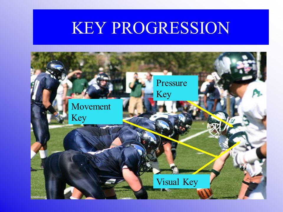 KEY PROGRESSION Visual key man I am aligned on Pressure key—adjacent OLM Movement key—knee of OLM Reaction key—block of OLM –High hat = Pass –Low hat