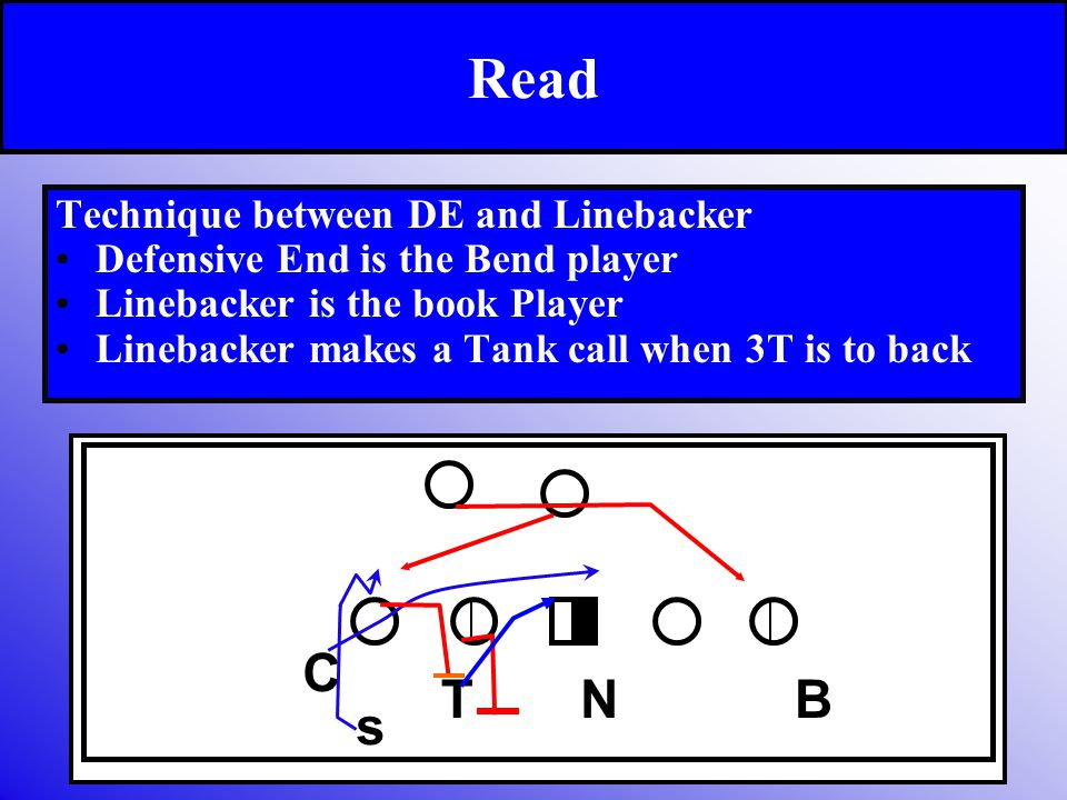 Read Technique between DE and Linebacker Defensive End is the Bend player Linebacker is the book Player Linebacker makes a Tank call when 3T is to bac