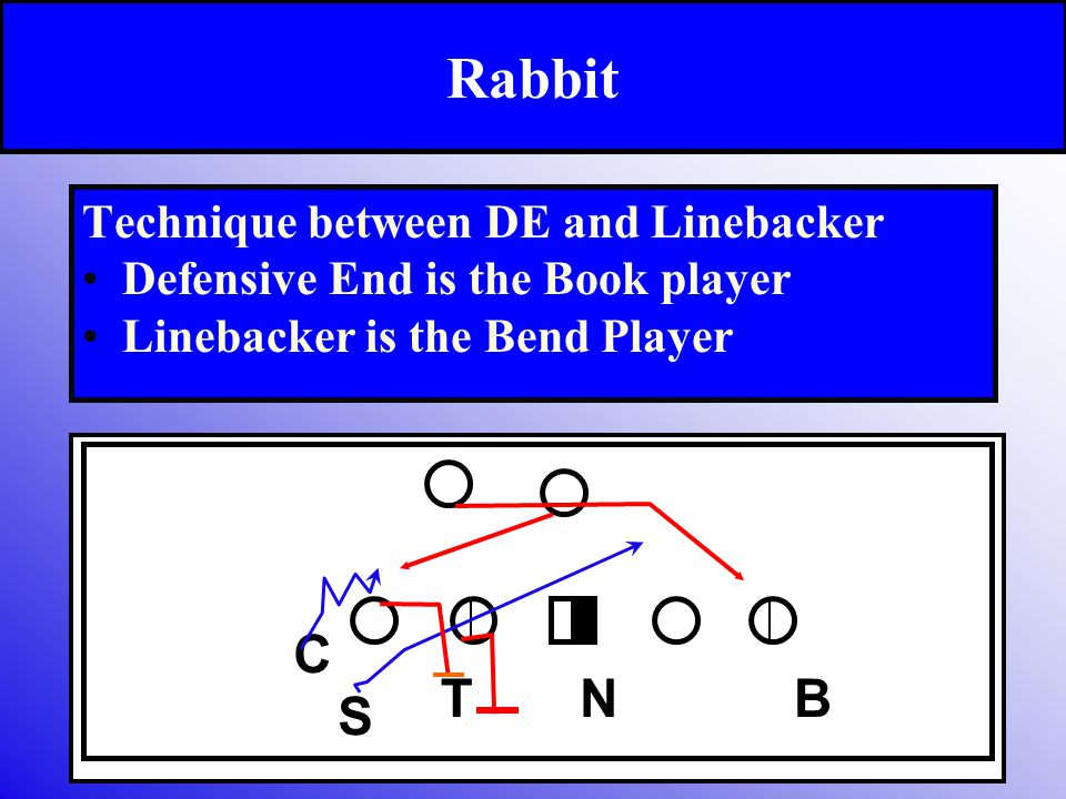 Rabbit Technique between DE and Linebacker Defensive End is the Book player Linebacker is the Bend Player TBN C S
