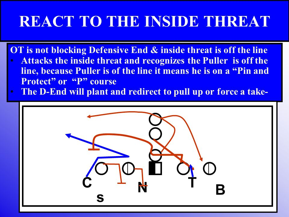 REACT TO THE INSIDE THREAT OT is not blocking Defensive End & inside threat is off the line Attacks the inside threat and recognizes the Puller is off