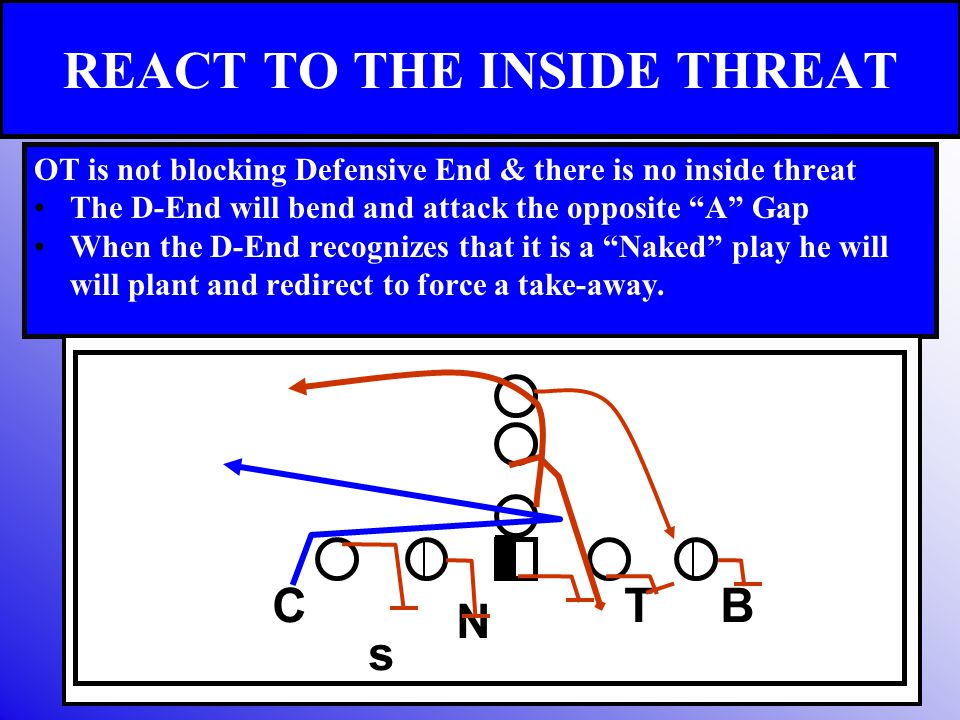 """REACT TO THE INSIDE THREAT OT is not blocking Defensive End & there is no inside threat The D-End will bend and attack the opposite """"A"""" Gap When the D"""