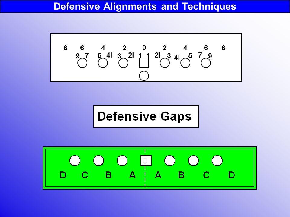 24682468 135 7 9 1 3 57 9 0 Defensive Alignments and Techniques 2I 4I