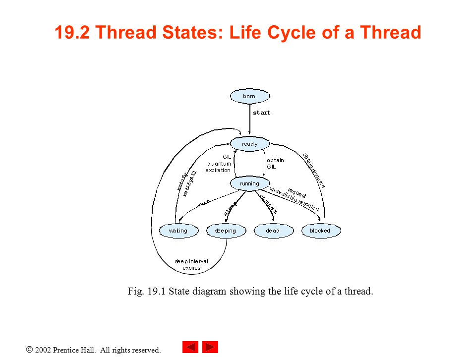  2002 Prentice Hall. All rights reserved. 19.2 Thread States: Life Cycle of a Thread Fig.