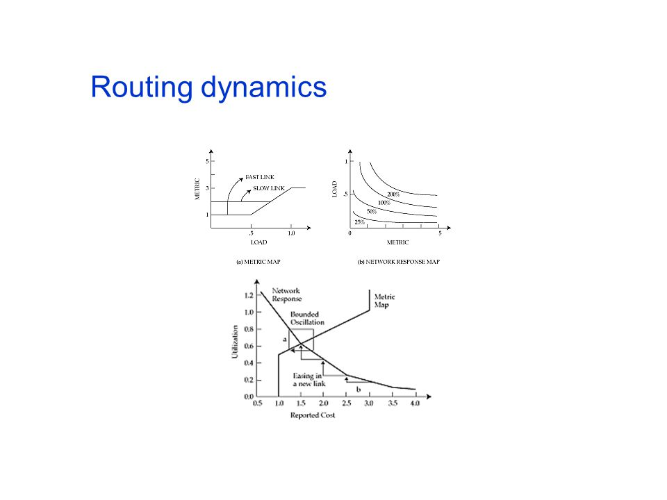 Routing dynamics