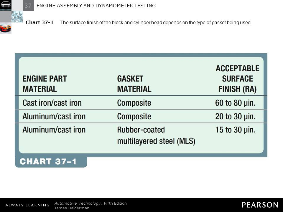 37 ENGINE ASSEMBLY AND DYNAMOMETER TESTING Automotive Technology, Fifth Edition James Halderman © 2011 Pearson Education, Inc. All Rights Reserved Cha